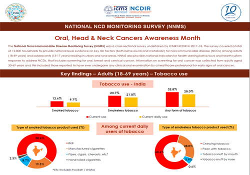 Oral, Head & Neck Cancers Awareness Month
